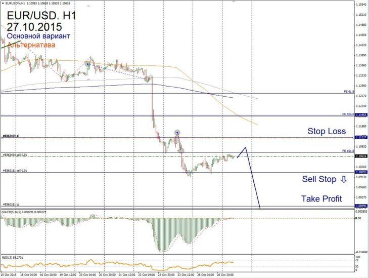 Форекс прогноз для EUR/USD на 27 октября