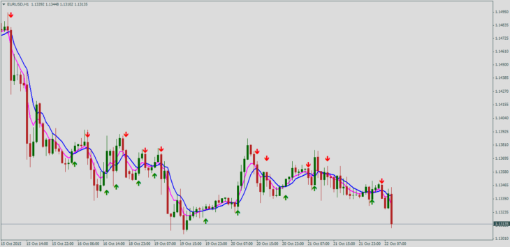 forex курс доллара к рублю график
