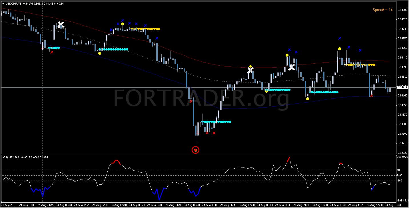 Tma indicator forex