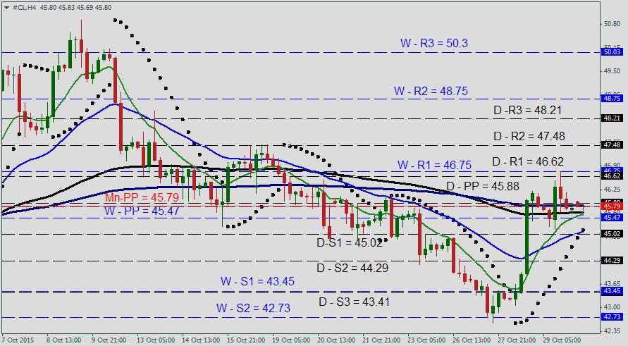 Торговый план по нефти WTI на 30 октября 2015 года