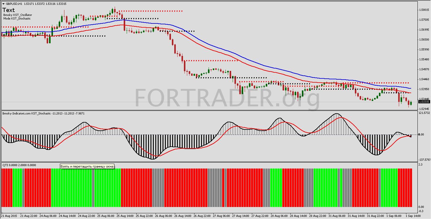 Qti forex indicator