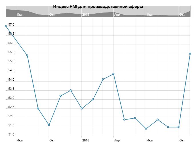 Индекс PMI для производственной сферы Британии