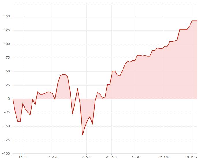 График баланса ПАММ счета A.sys