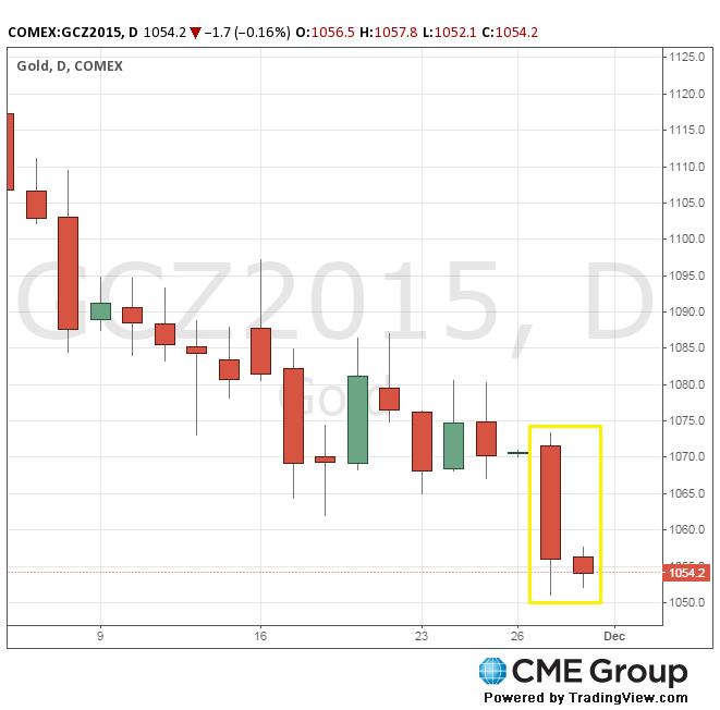 Цена на золото на Comex