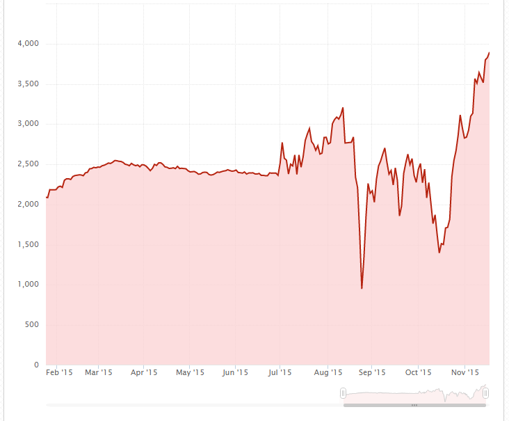 график баланса ПАММ счета HermesRUB