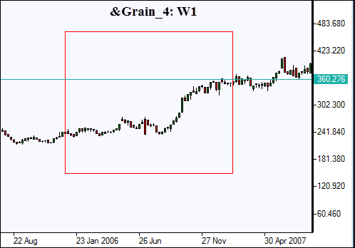 График 1: Стоимость корзины из 4х видов зерна в 2006/07 гг.