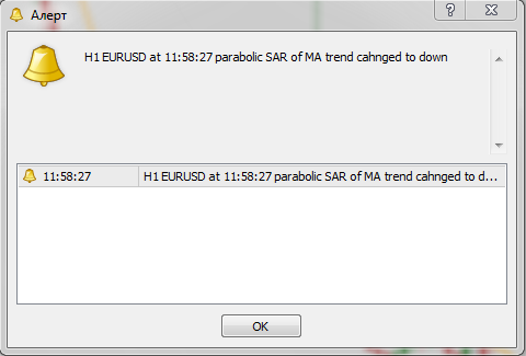 индикатор Parabolic SAR of MA mtf