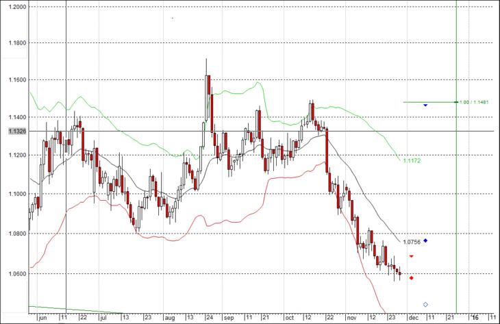 Волновой анализ EUR/USD на декабрь