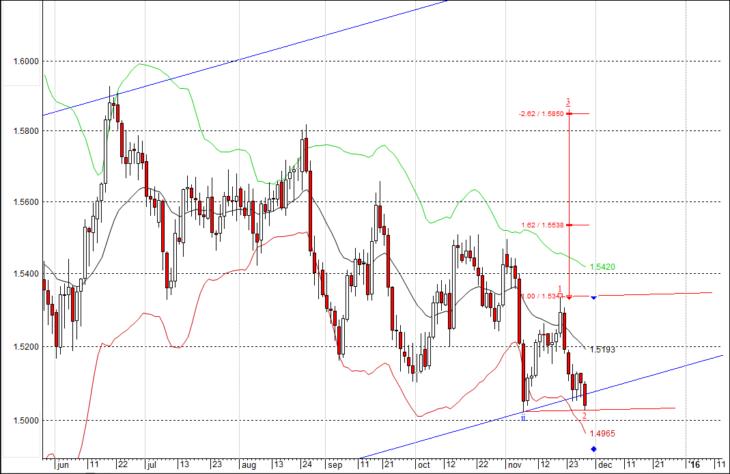 Волновой анализ GBP/USD на декабрь
