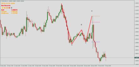 индикатор Harmonic Patterns v 1.5