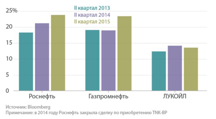 Рис. 5. Прибыль российских экспортеров нефти.