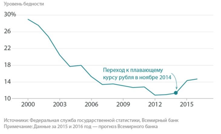Рис. 2. Уровень бедности в РФ.