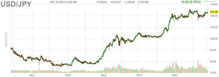 Валютная пара USD/JPY. Недельный график