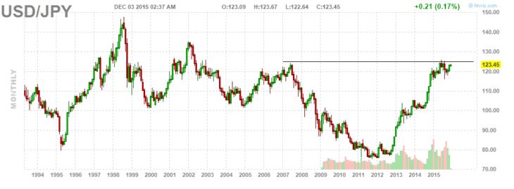 Валютная пара USD/JPY. Месячный график