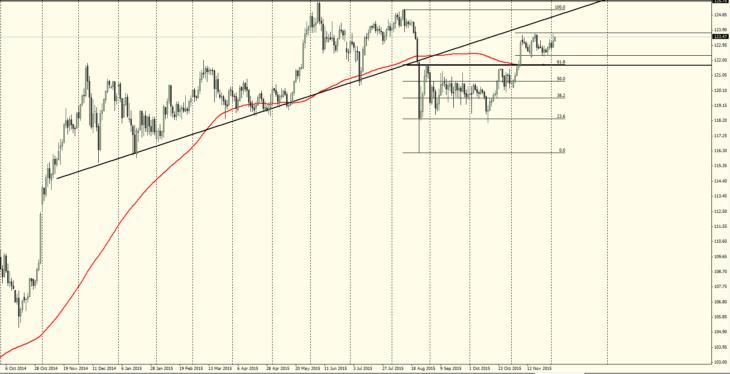 Технический анализ пары доллар / японская йена