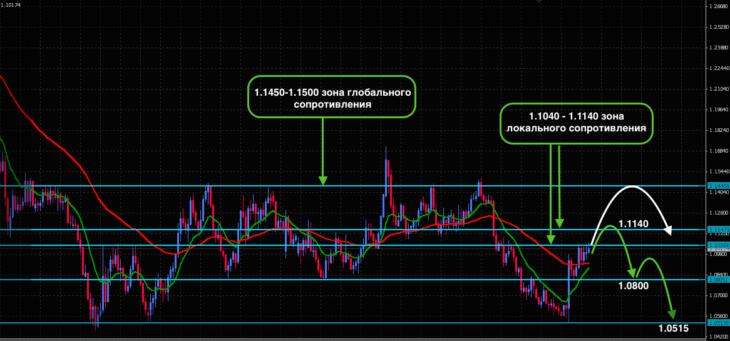Технический прогноз пары EUR/USD после заседания ФРС