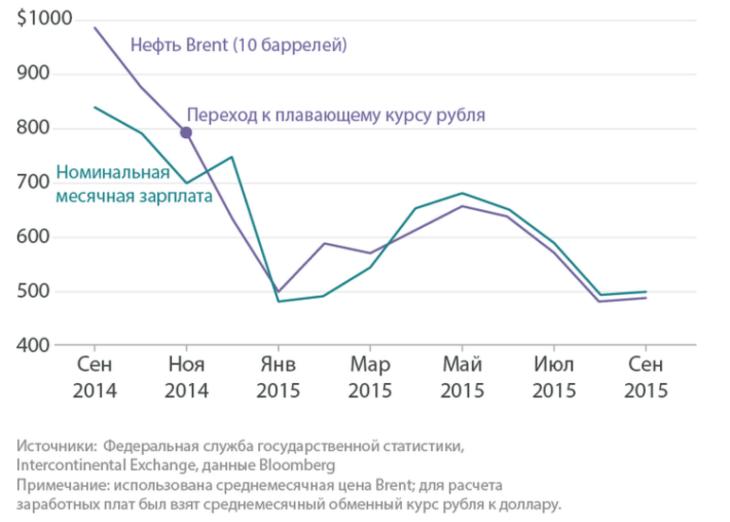 Рис. 3. Номинальная заработная плата в России.
