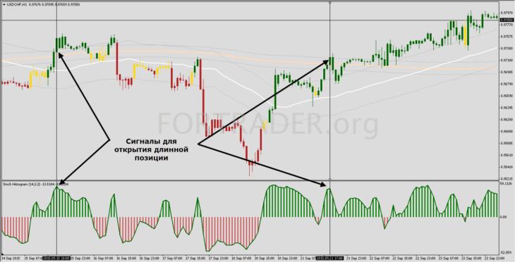 Трендовая торговая стратегия MA Candles Channel Trading