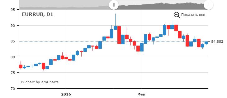 Курс евро к рублю в реальном времени