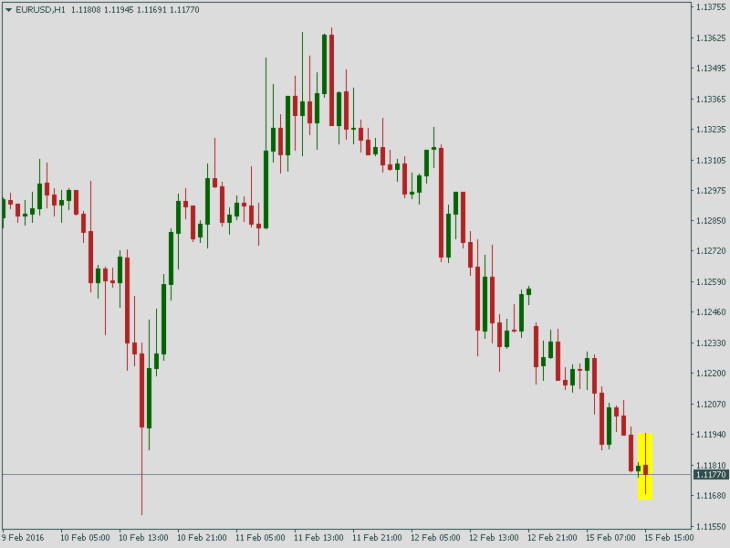 Курс EUR/USD