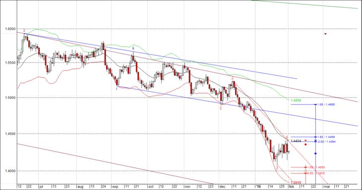 Волновой анализ GBP/USD на февраль