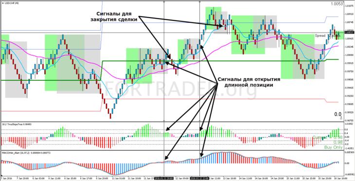 Трендовая торговая стратегия RenkoTMA на основе графиков Ренко