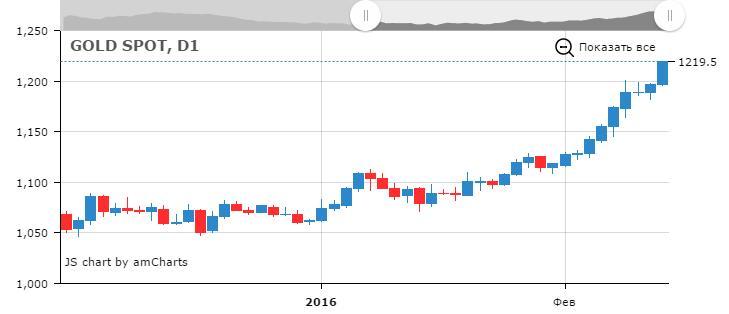Текущее состояние рынка золота. Дневной график. Посмотреть.