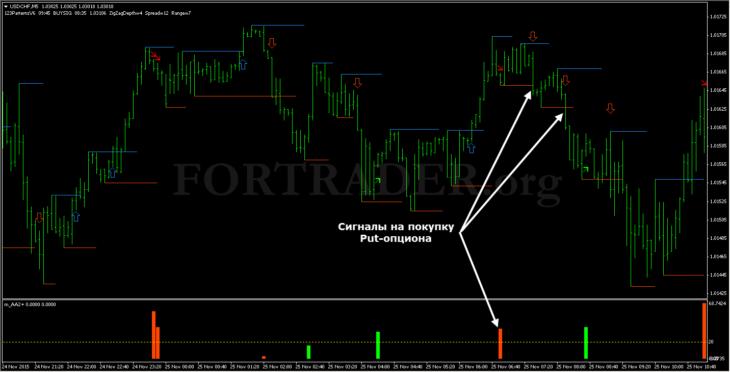 Торговая стратегия для бинарных опционов Impulse Trading