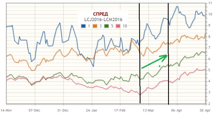График усредненных многолетних сезонных (3-5-10-ти летних) тенденций LEJ6-LEM6.