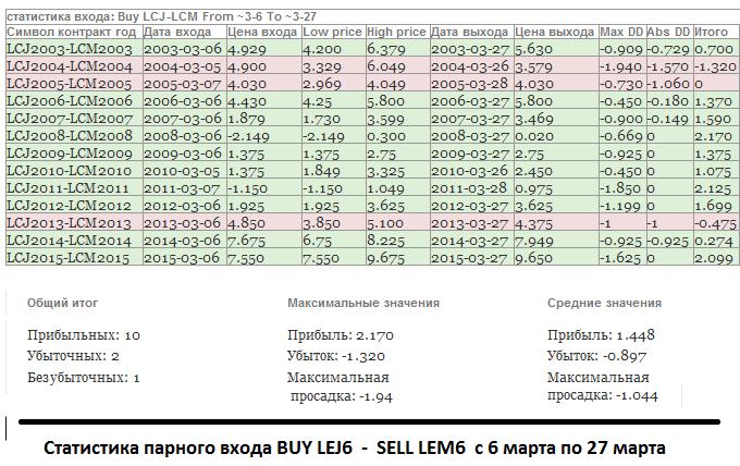 Статистика сезонных покупок данного спреда, взятая для примера с 6 по 27 марта за последние тринадцать лет.