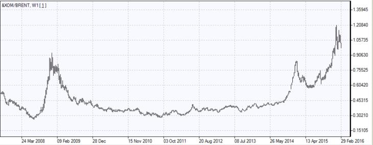 График № 1: недельный график PCI &XOM/Brent PCI