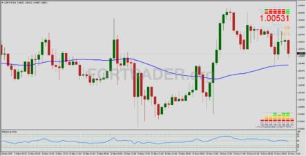 Торговая стратегия Trend Line на основе пробоя наклонной трендовой линии