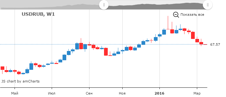 Курс рубля к доллару и доллара к рублю, пара USD/RUB на Форекс