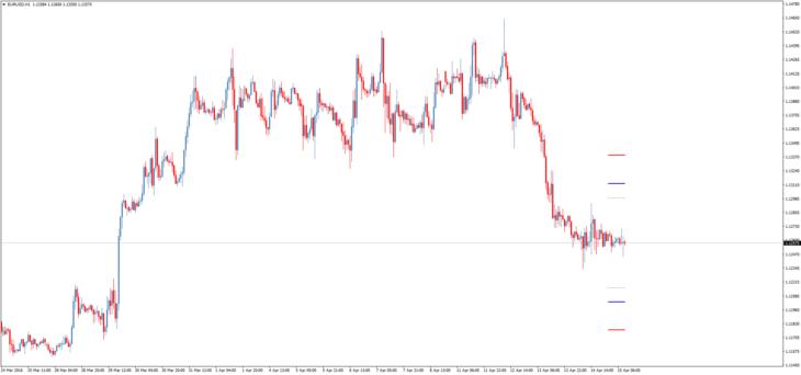 индикатор уровней DailyGoOnGraph