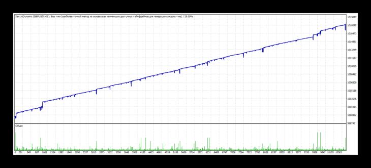 Стандартная статистика тестирования Ilan 1.6 Dynamic