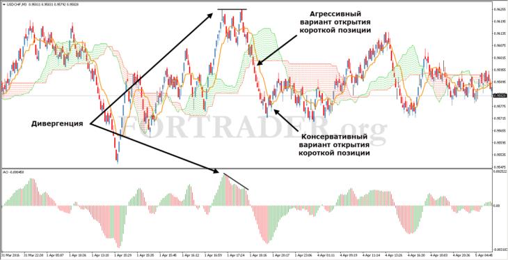 Курс доллара, прогноз к рублю