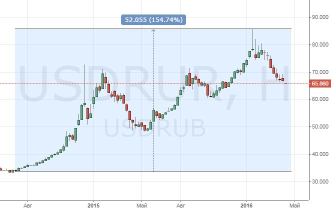 Динамика роста валютной пары доллар / рубль.