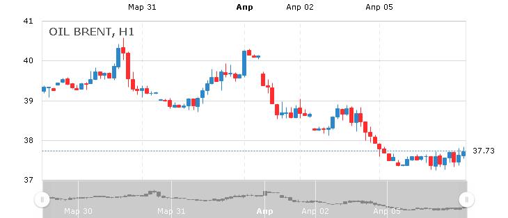 Курс цены нефти Brent онлайн