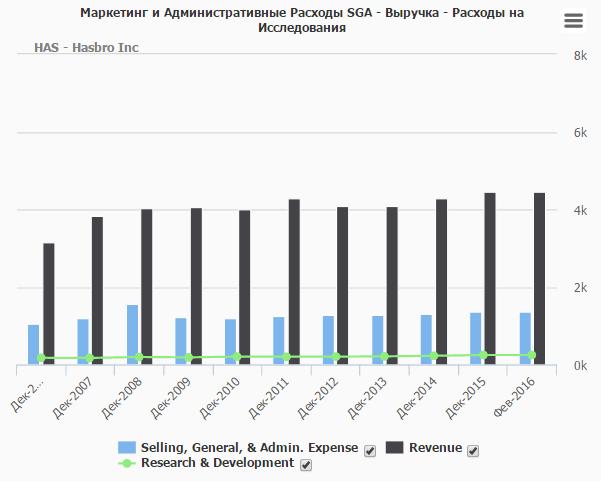 Aдминистративные и управленческие затраты и расходы на продажу Hasbro