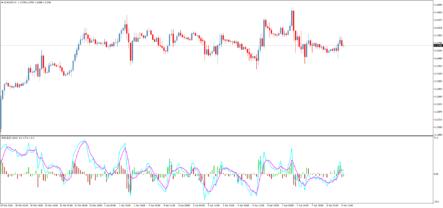 индикатор Oscillator of Indicator and MA