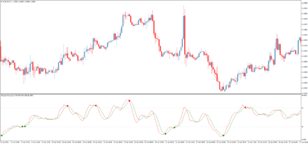 индикатор Directed Movement