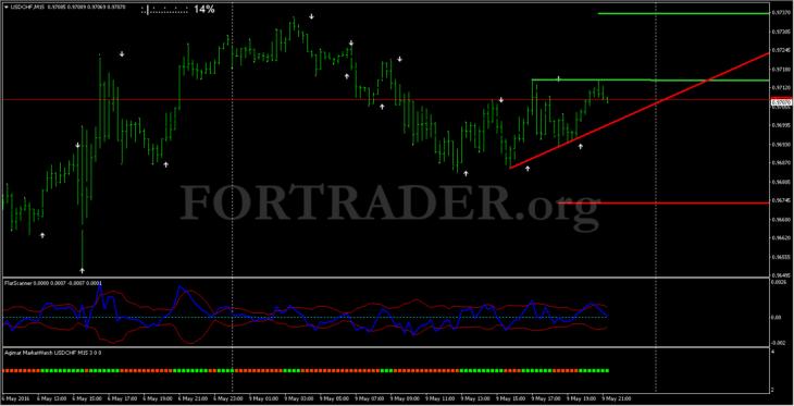 Торговая стратегия Market Scanner System для  и бинарных опционов