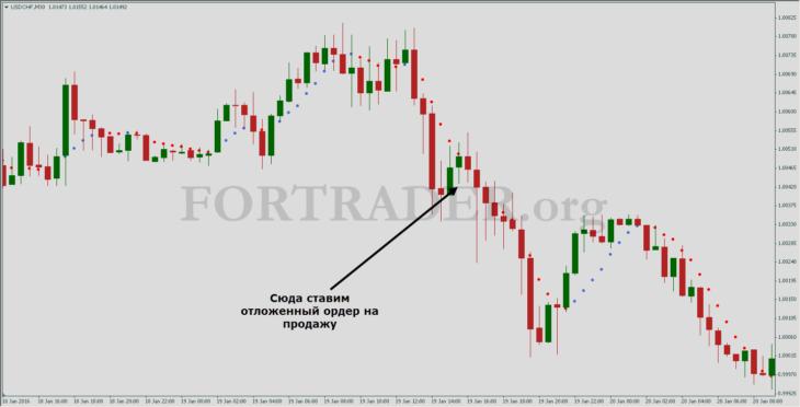 Мультивалютная трендовая торговая стратегия на базе индикатора NonLagDot