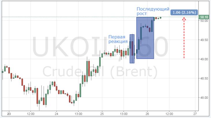 Смотреть котировки цены на нефть Brent онлайн