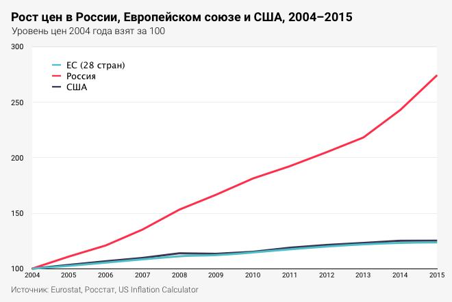 Рис. 2. Темпы роста цен в России, США и ЕС.