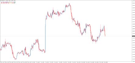 Трендовый форекс индикатор GG-TrendBar
