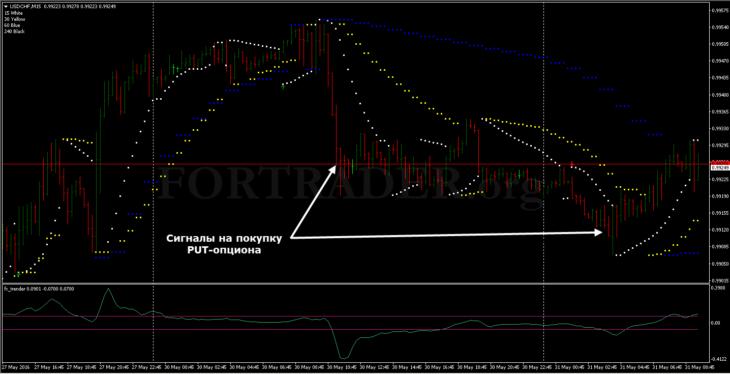 Торговая стратегия Multi Parabolic SAR для бинарных опционов