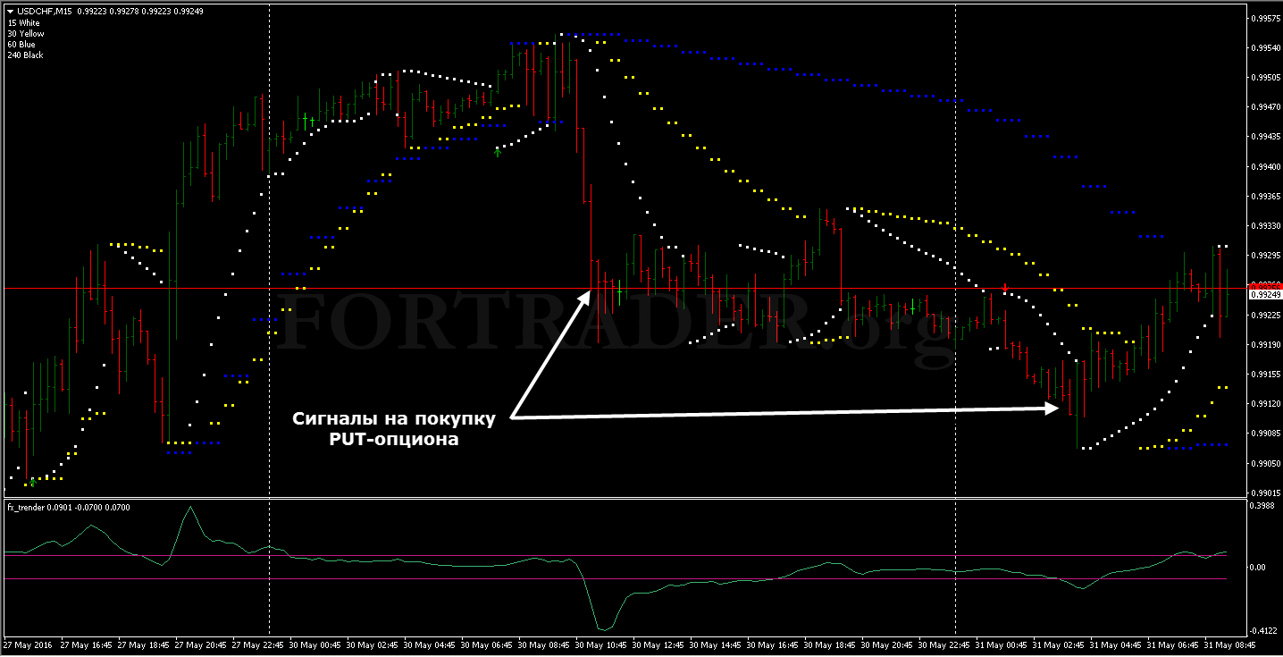 Parabolic sar binary options strategies