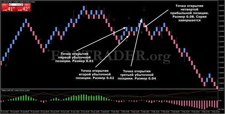 Торговая стратегия RenkoDMIMartin на базе графика Ренко и алгоритма Мартингейла