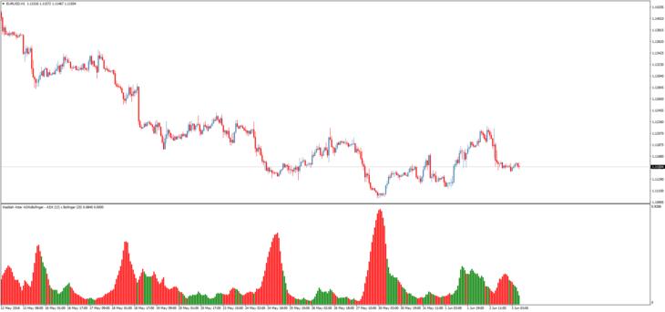 Сила тренда и точные сигналы с индикатором Aroon